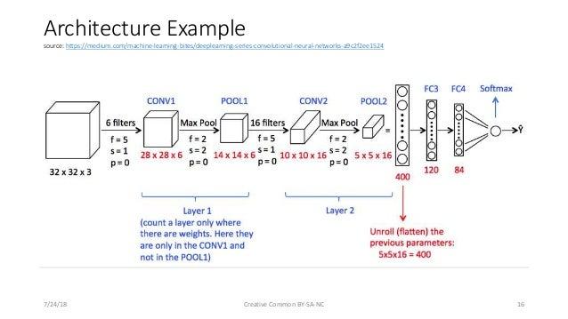 convolutional neural network tutorial pdf