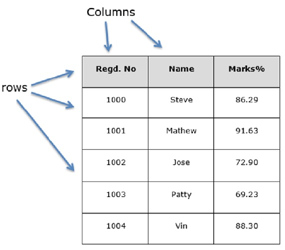 data structure tutorial for beginners