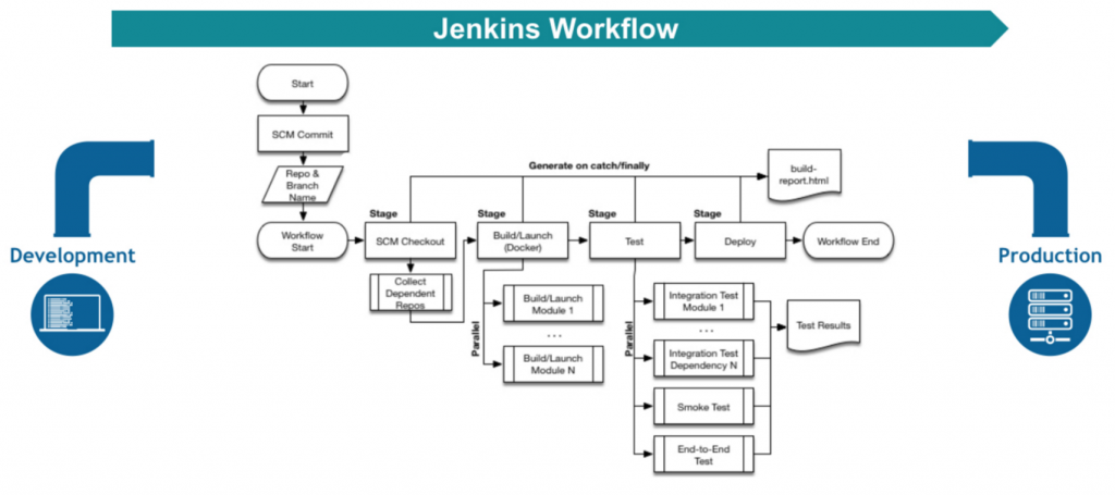 jenkins tutorial step by step