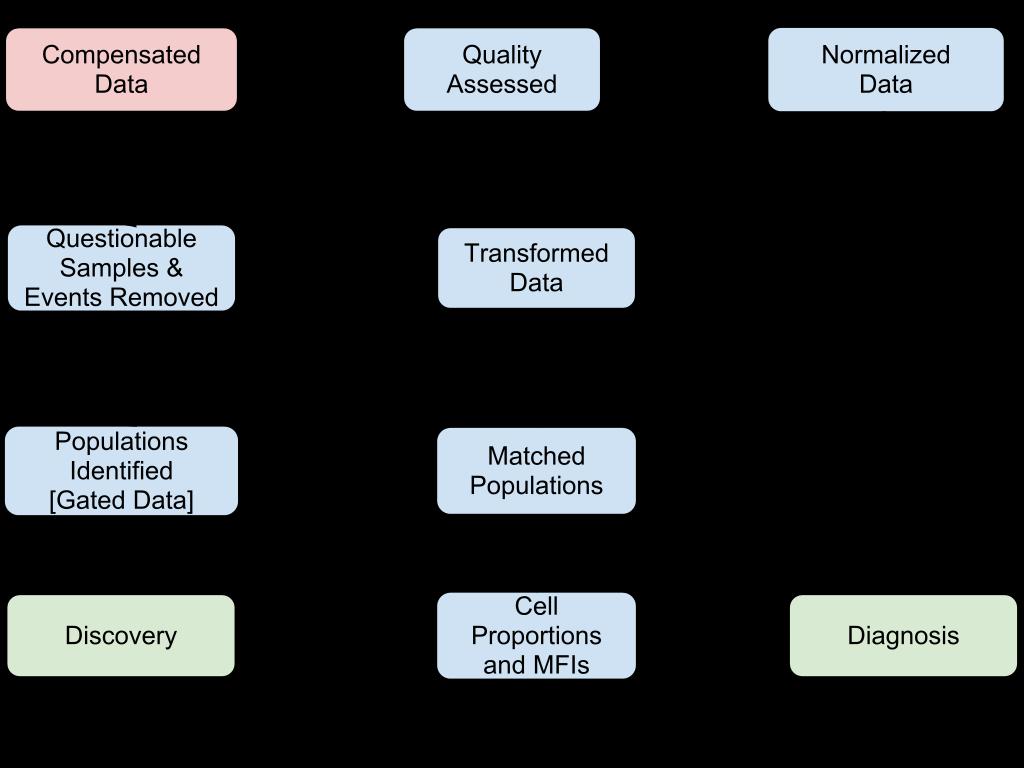 data flow analysis tutorial