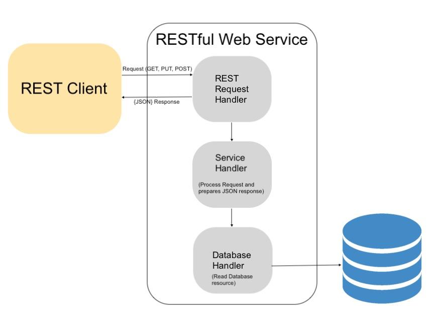 web service rest tutorial