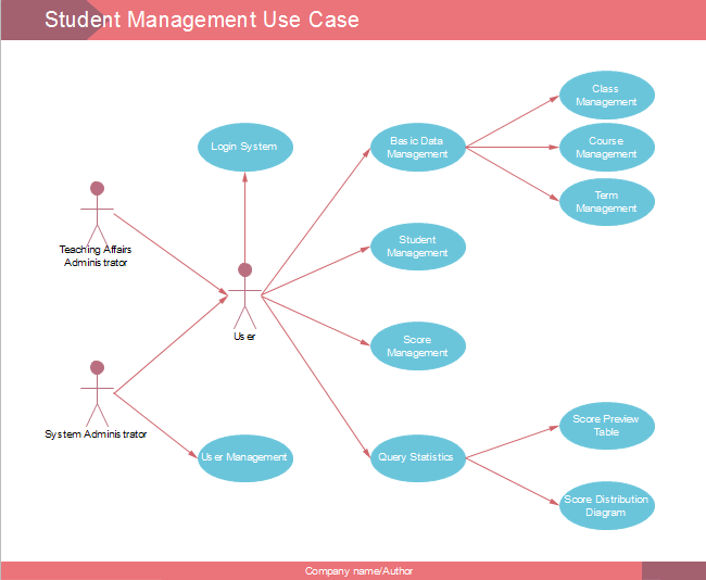 sequence diagram tutorial ppt
