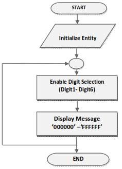 fpga design flow tutorial