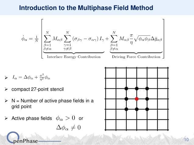 lattice boltzmann method tutorial