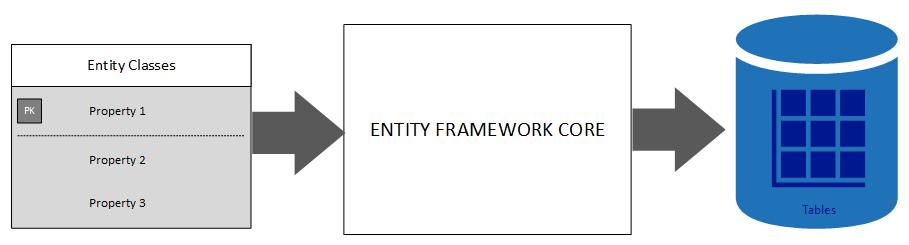 entity framework core 2.0 tutorial