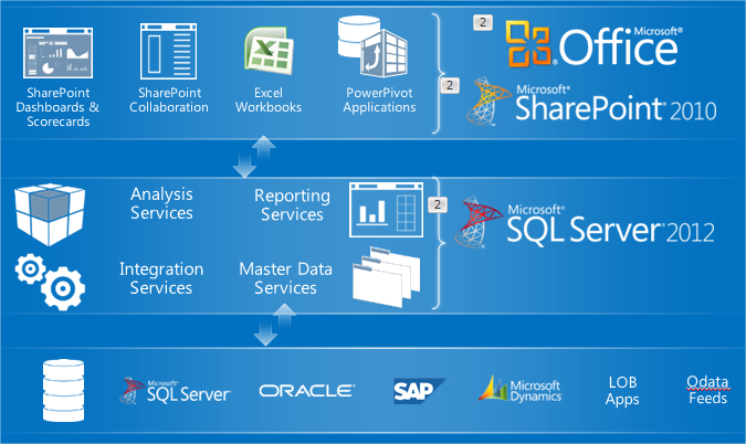 ms sql server administration tutorial pdf