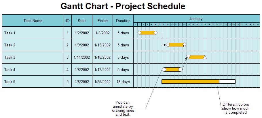 gantt chart tutorial ms project