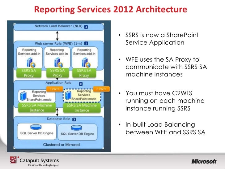 sql server 2012 reporting services tutorial