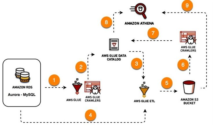 amazon emr tutorial pdf