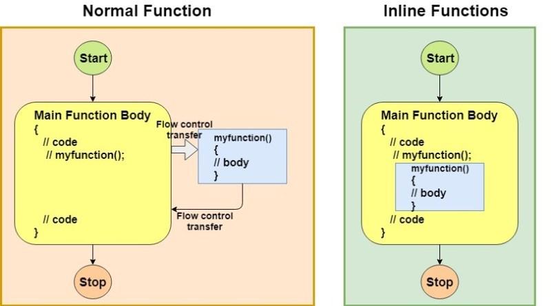 data structures in c++ tutorial