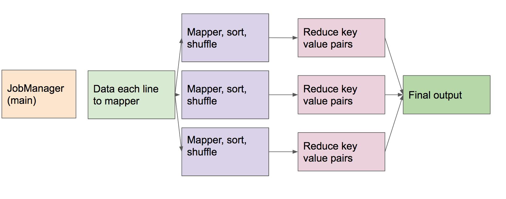 big data mapreduce tutorial