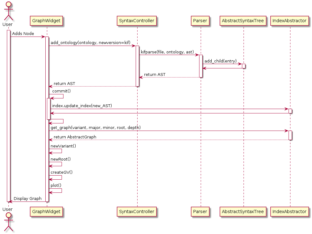 sequence diagram tutorial with example