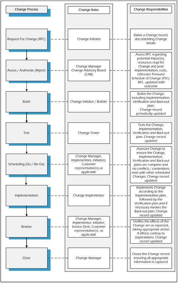 bmc remedy tool tutorial pdf