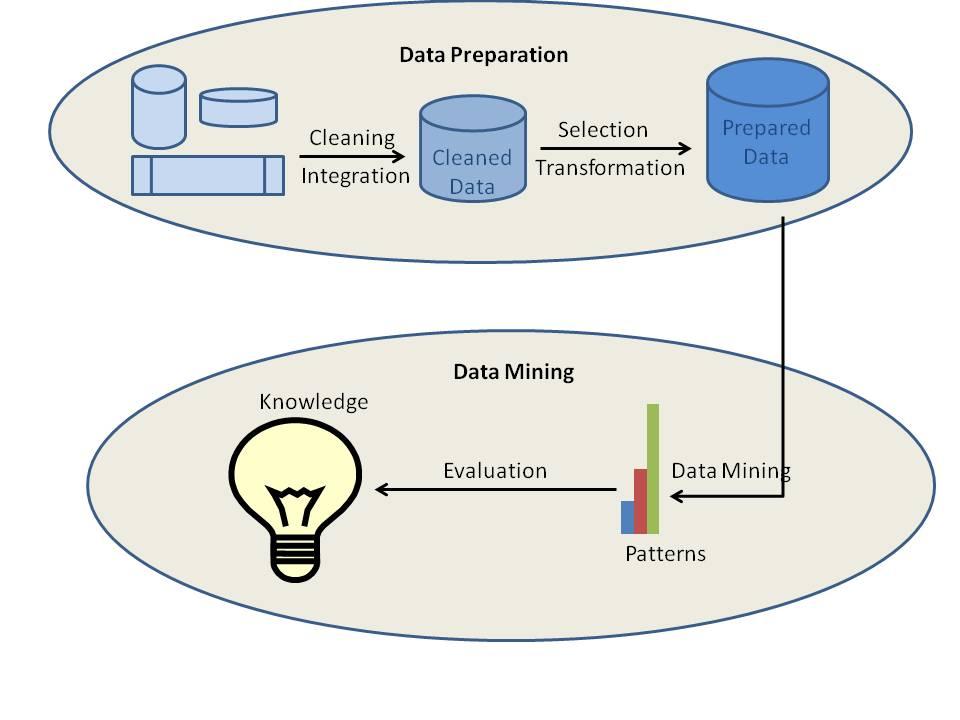 ssas data mining tutorial