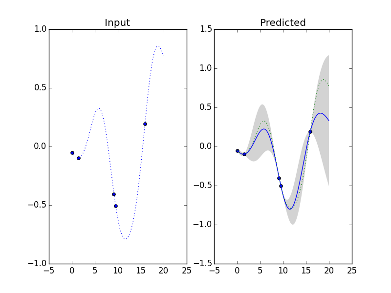 gaussian process tutorial python