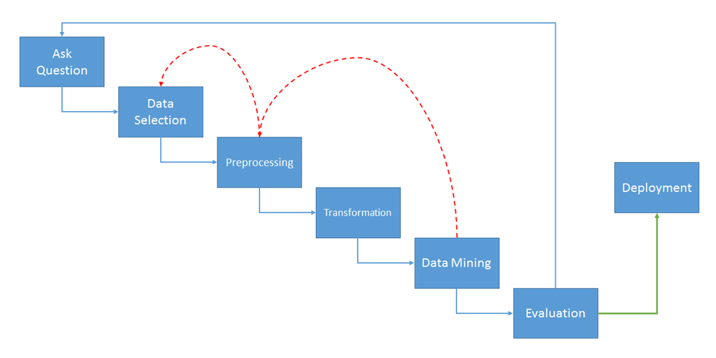 data preprocessing in data mining tutorial