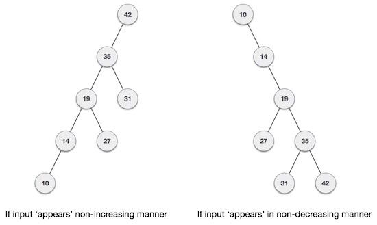 balanced binary tree tutorial