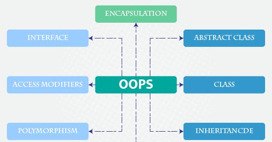 oop php tutorial for beginners