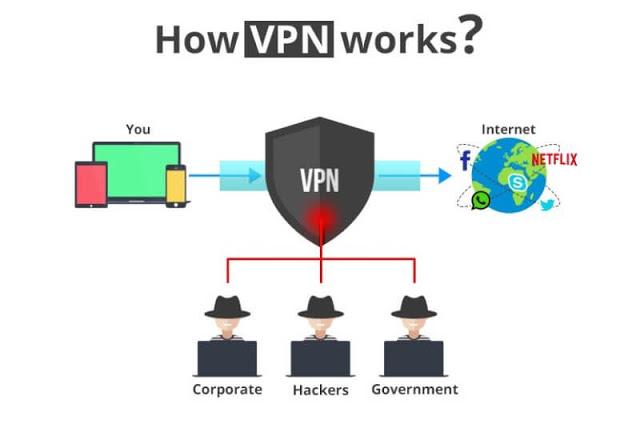 virtual private network tutorial