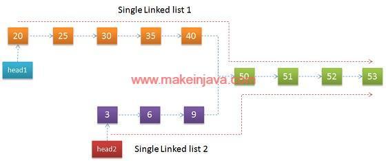 linked list node java tutorial