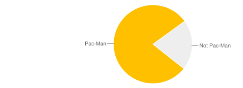 jquery pie chart tutorial