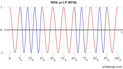 binary phase shift keying tutorial