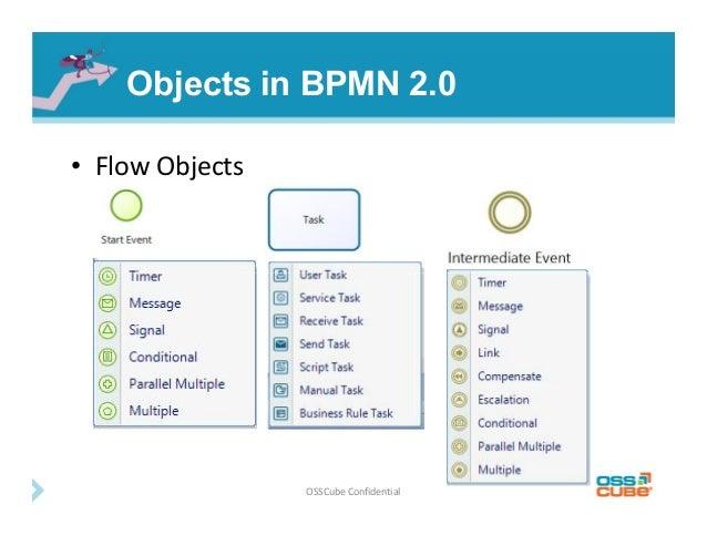 bpmn 2.0 tutorial pdf