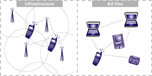 ad hoc network tutorial
