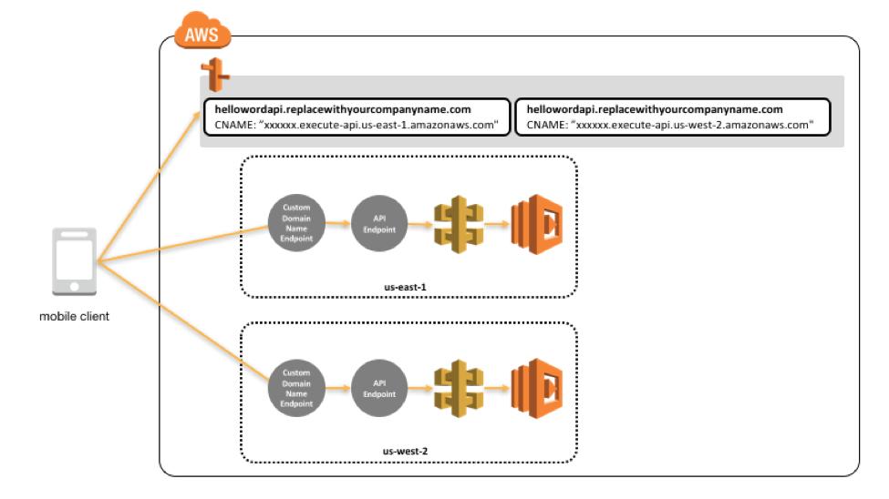 cloud computing api tutorial