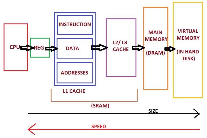 computer organization and architecture tutorial pdf