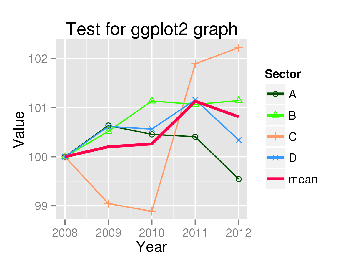 core plot line graph tutorial