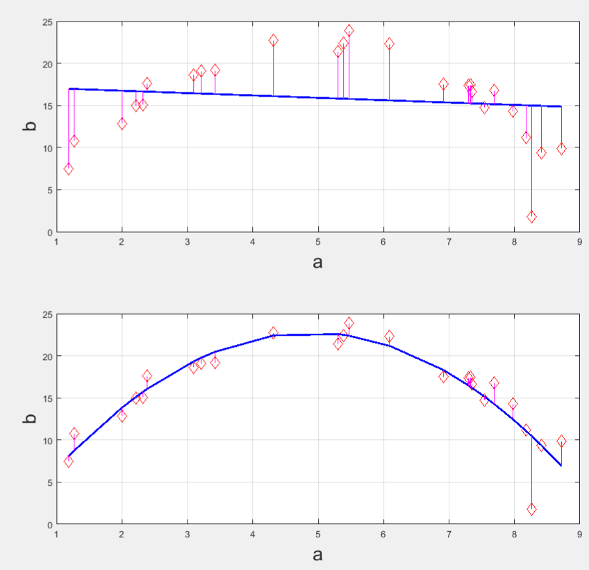 curve fitting matlab tutorial