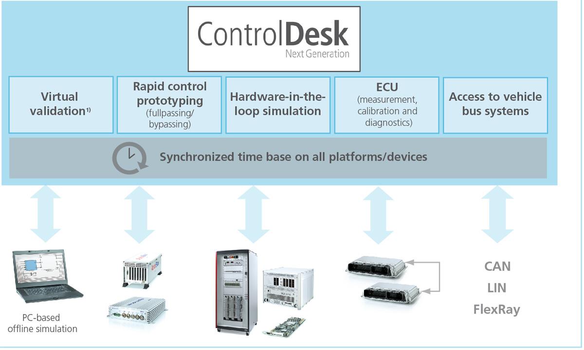 dspace control desk tutorial