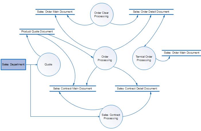 data flow diagram tutorial pdf