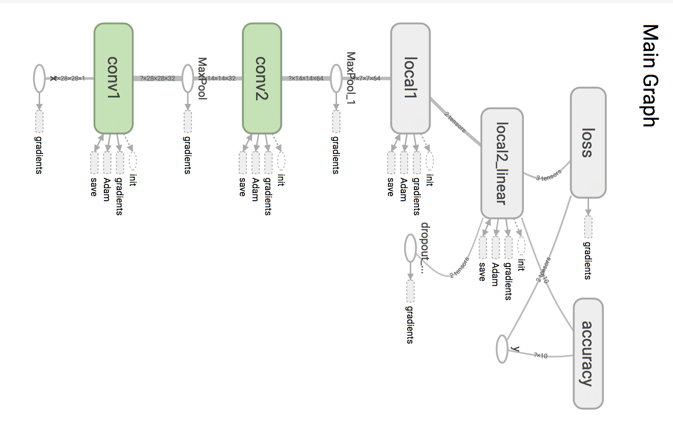 deep learning tutorial tensorflow