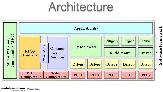 application development framework tutorial