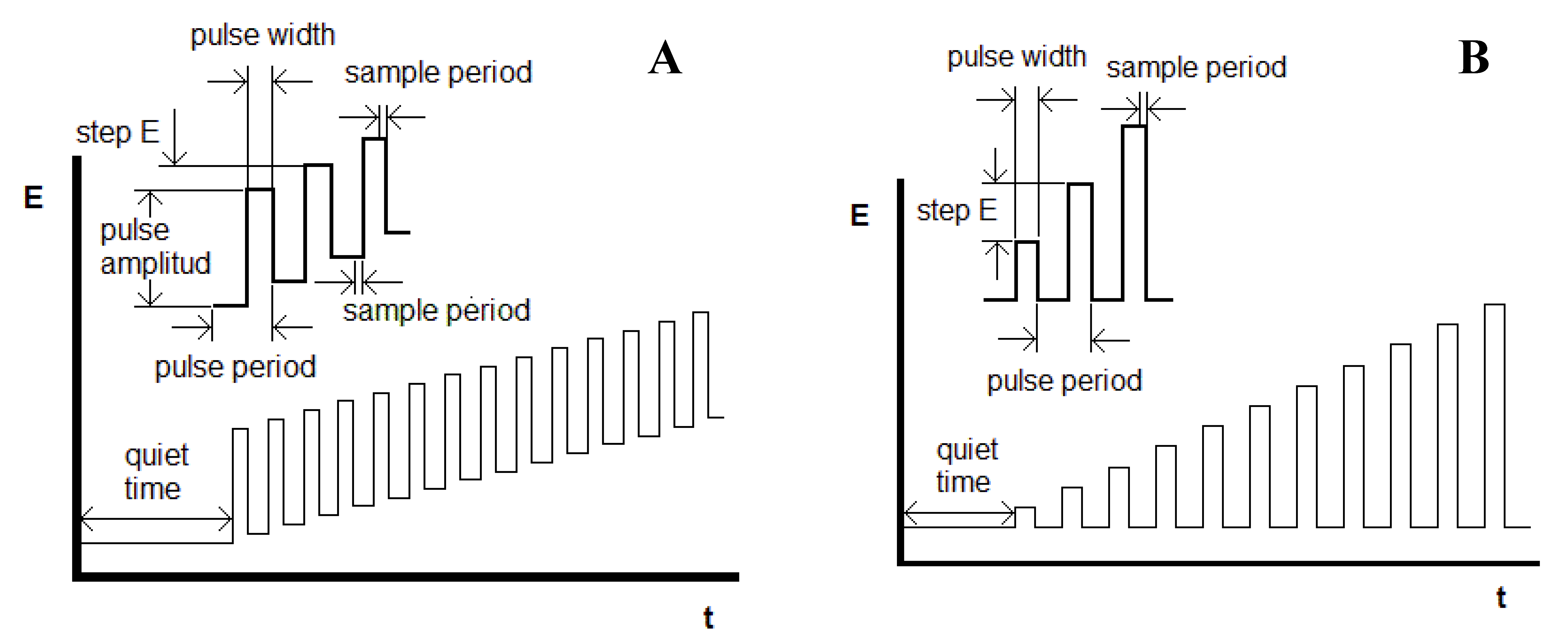 differential pulse voltammetry tutorial