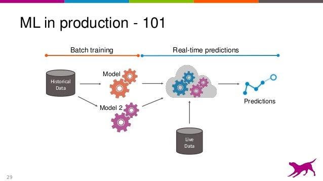 data modelling tutorial for beginners