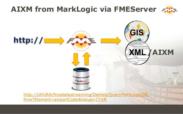 marklogic tutorial for beginners
