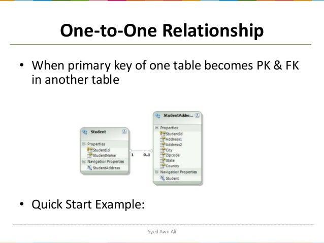 entity framework database first tutorial