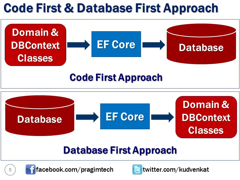 c# entity framework tutorial