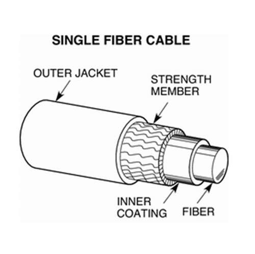 fiber optic cable tutorial