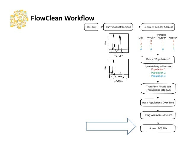 flow cytometry tutorial video