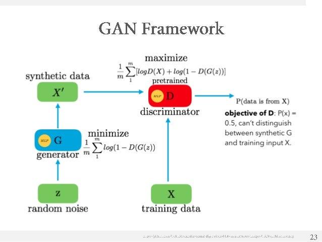 generative adversarial networks tutorial