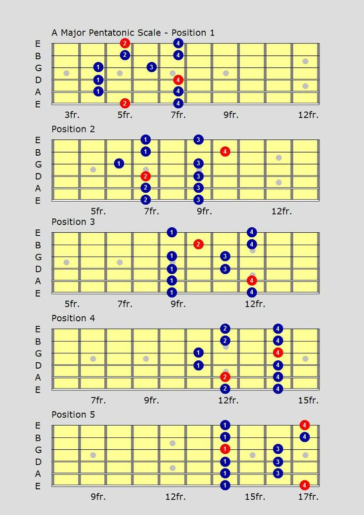 guitar chord theory tutorial