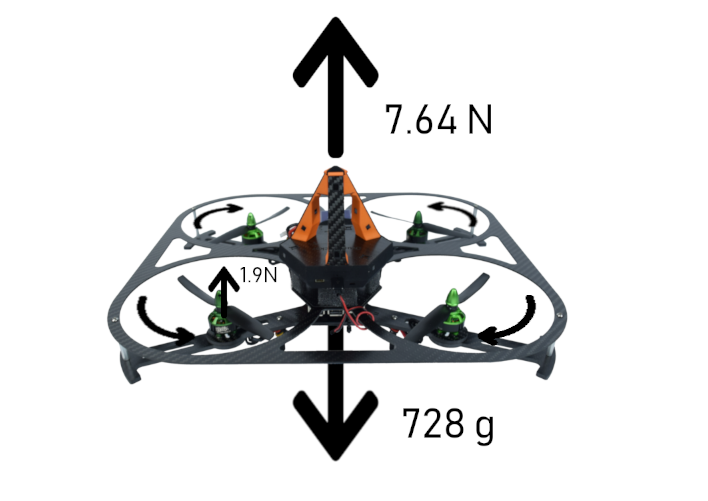 how to fly quadcopter tutorial