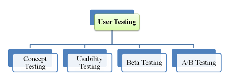 ios app testing tutorial