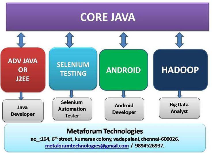 j2ee web application tutorial