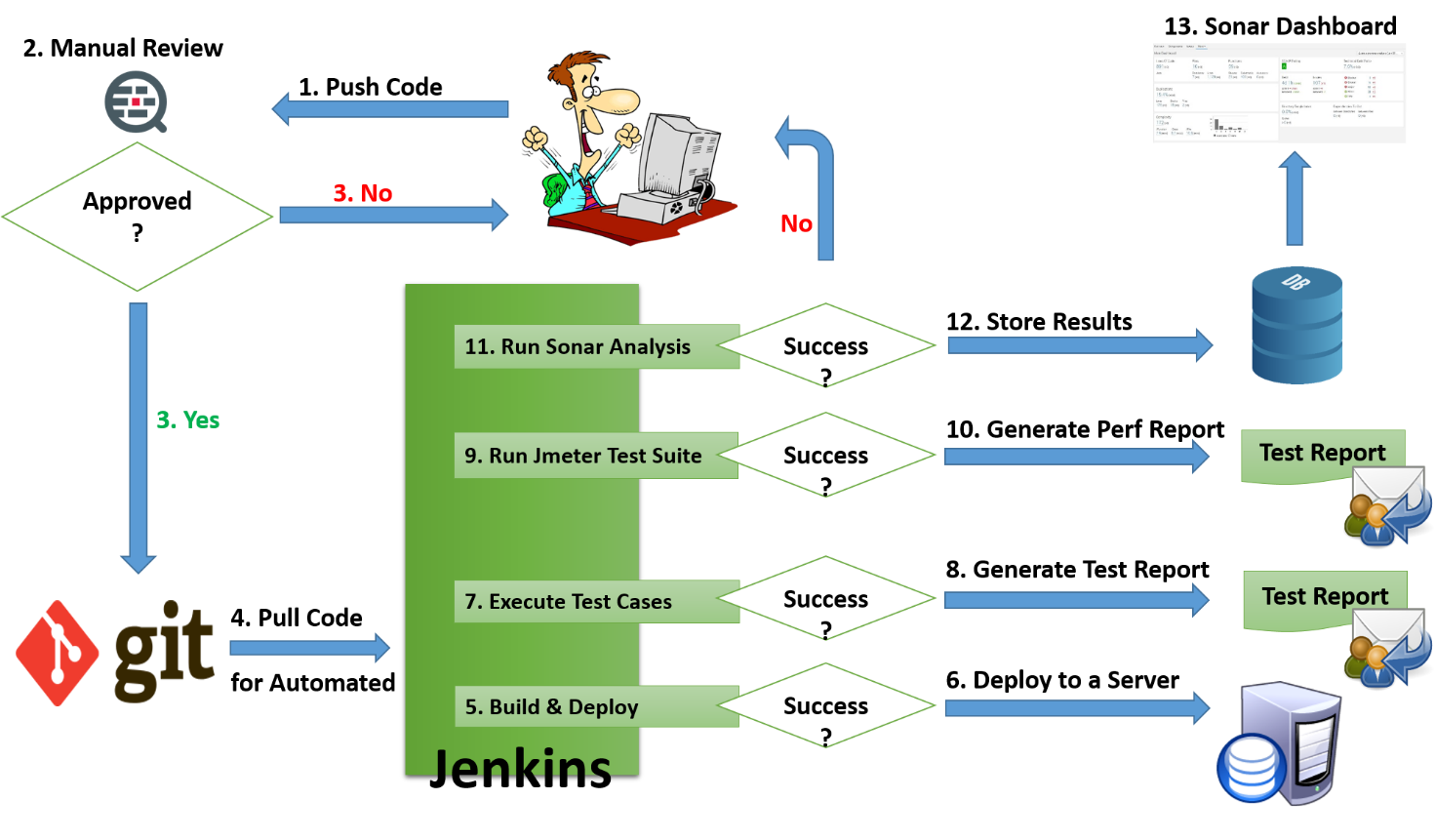 jenkins continuous integration tutorial