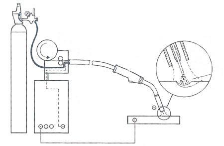 mig welding tutorial pdf